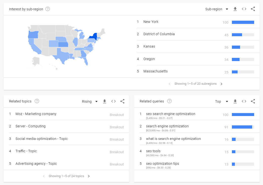 google-trend-keyword-optimization